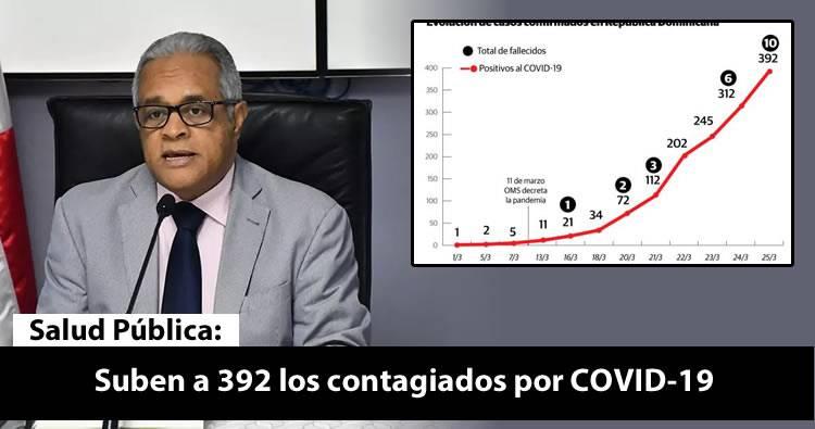 Suben a 392 los contagiados por COVID-19 confirmado en el país y 10 muertes