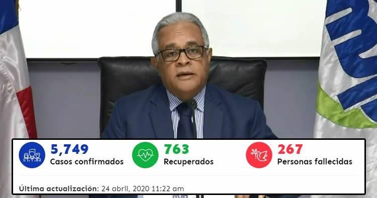 Fallecidos por coronavirus en el país aumentan a 267 y 5,749 casos confirmados