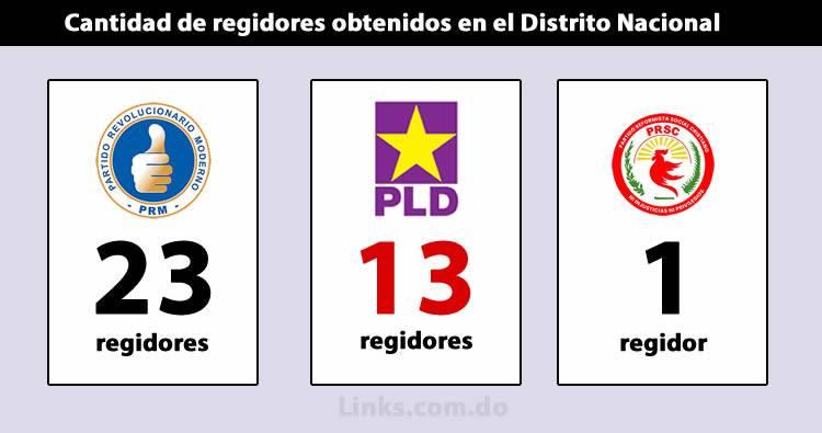 PRM gana 23 regidores en Distrito Nacional, el PLD 13