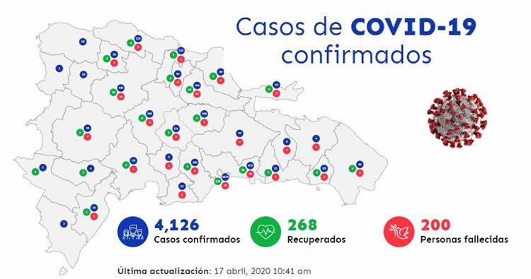 Aumentan a 4,126 casos de coronavirus en RD; 371 son nuevos infectados