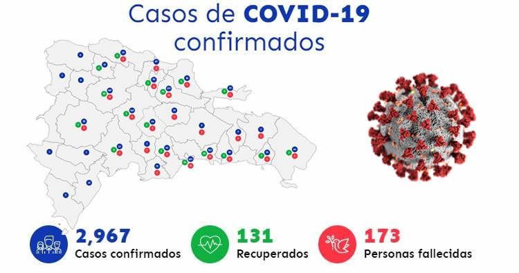 Suben a 173 las muertes en RD por COVID-19 y contagiados suman 2,967