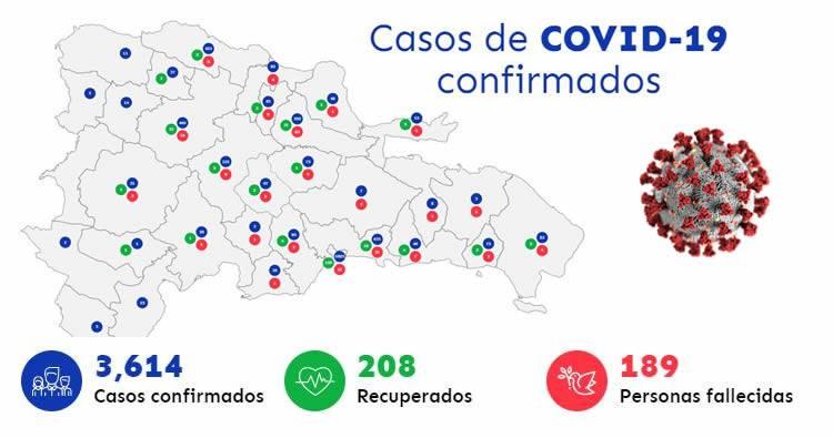 Se registran 3,614 casos de coronavirus en RD