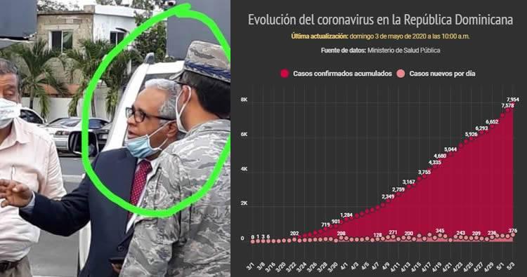 Casos confirmados de coronavirus en RD suben a 7,954