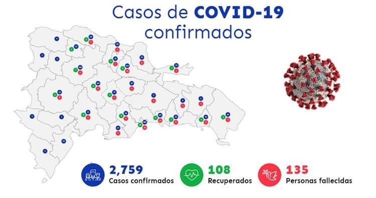 Suben a 2,759 los contagiados por COVID-19 y 135 los fallecidos