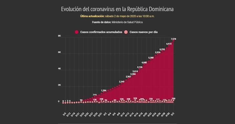 Suben a 7,578 los casos de coronavirus en el país
