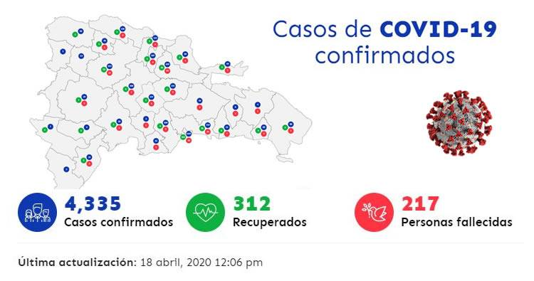 Aumentan a 4,335 casos de coronavirus en RD