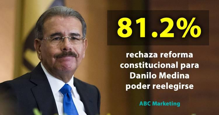 81.2% de dominicanos está en contra de reforma constitucional para Danilo poder reelegirse