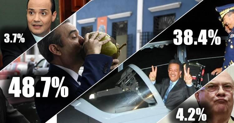 Resultados encuesta ABC Marketing: Abinader 48.7% y Leonel 38.4%