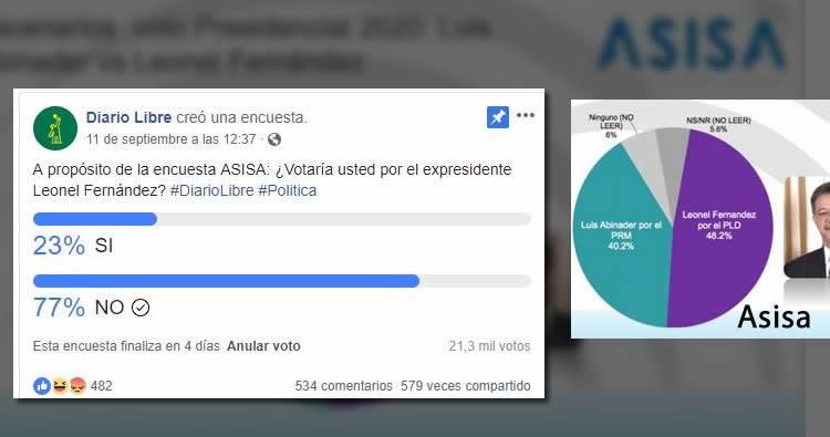 Encuestas: Diario Libre vs Asisa