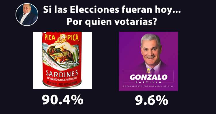 Encuesta del Dr. Fadul: Gonzalo Castillo vs 'Lata de Pica Pica'