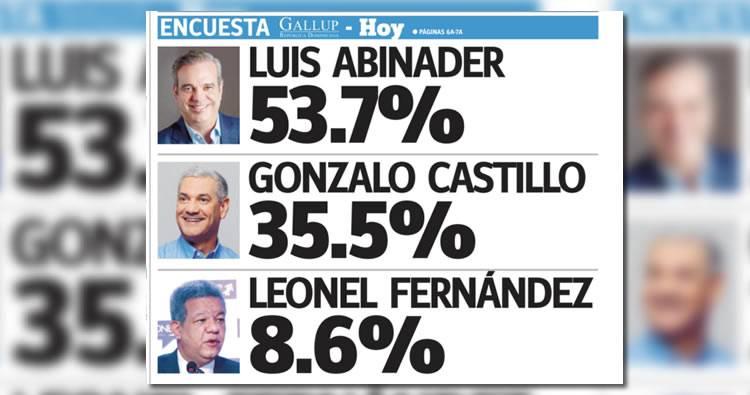 Encuesta Gallup-Hoy, Resultados: – Abinader 53.7%, Gonzalo Castillo 35.5% y Leonel Fernández 8.6%