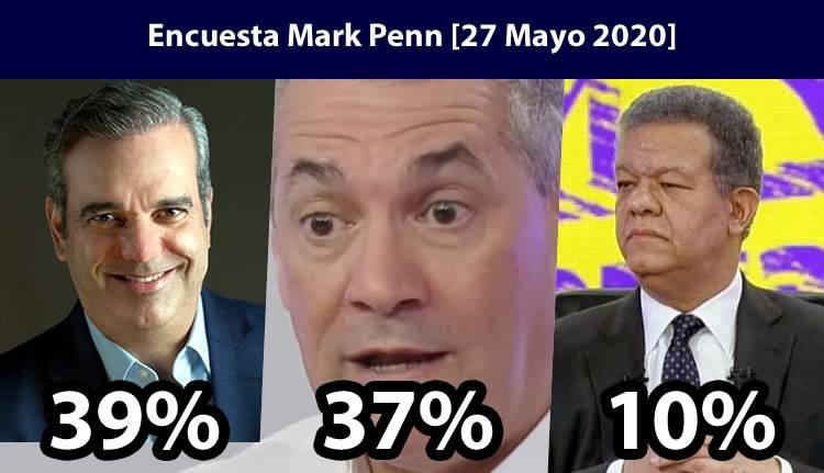 Luis Abinader 39%, Gonzalo Castillo 37%, Leonel Fernández 10% habría segunda vuelta