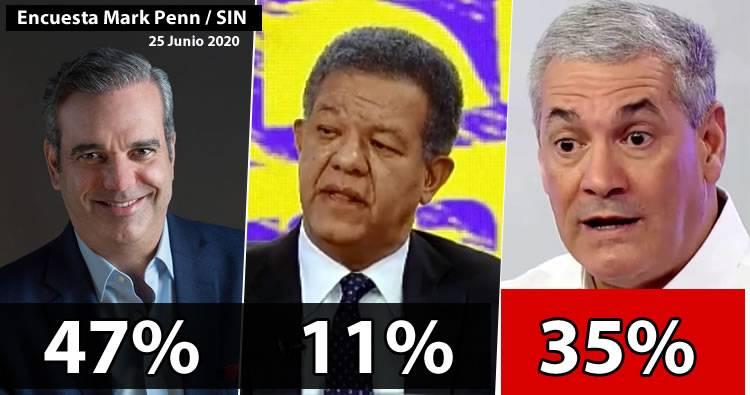 Luis Abinader 47%, Gonzalo 35% y Leonel 11%, según encuesta Mark Penn / SIN