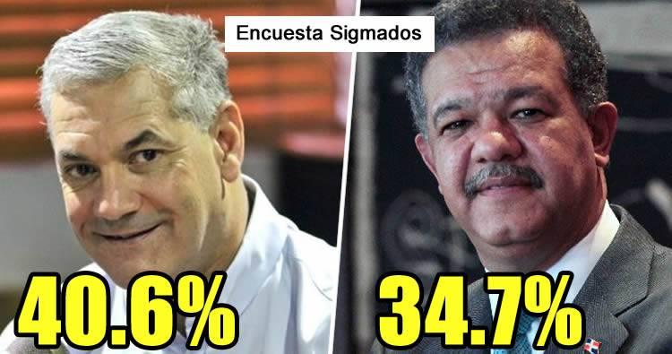 Sigma Dos otorga a Gonzalo Castillo un 40.6% y a Leonel Fernández 34.7%