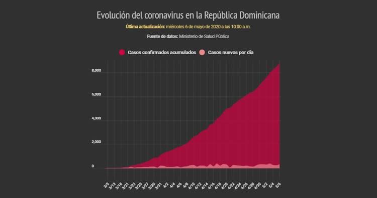 Contagiados Covid-19 alcanzan 9,095 casos