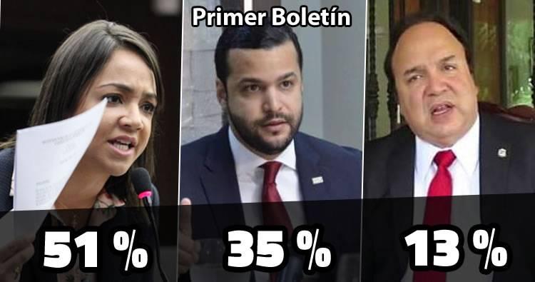 Faride Raful 51.19 %, Rafael Paz 35.32 % y Vinicio Castillo 13. 23%