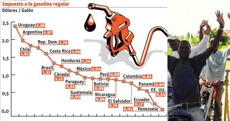 República Dominicana es tercer país con más impuestos a los combustibles