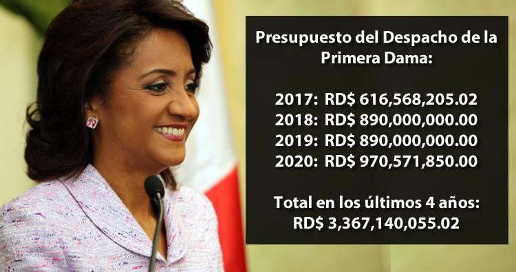 Presupuesto del Despacho de la Primera Dama en los últimos cuatro años