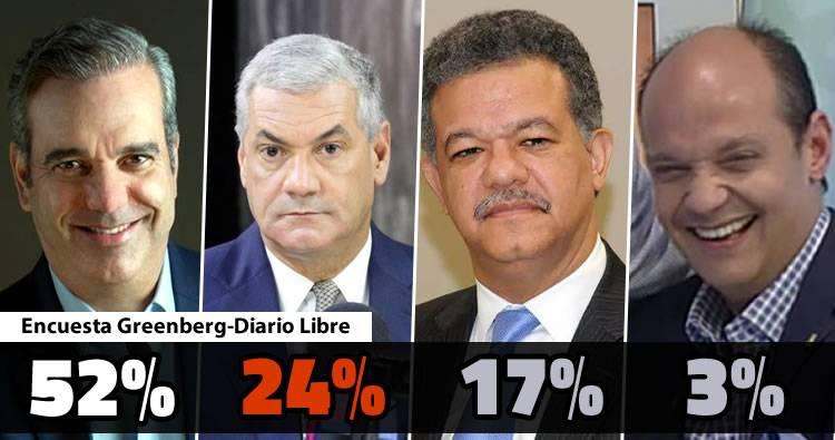 Resultados encuesta Greenberg-Diario Libre; Abinader ganaría con el 52%