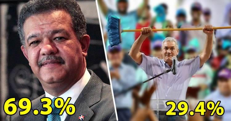 Leonel Fernández, 69.3% y Gonzalo Castillo, 29.4% en primarias PLD del 6 de octubre