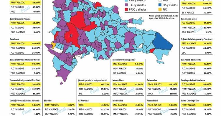Resultados elecciones municipales cambia el mapa electoral