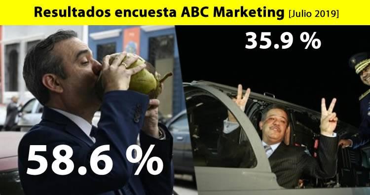 Resultados encuesta ABC Marketing: Luis Abinader 58.6%, Leonel Fernández 35.9%
