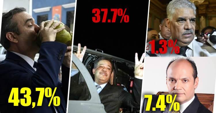Abinader aventaja con seis puntos a Leonel, según encuesta del Centro Económico del Cibao