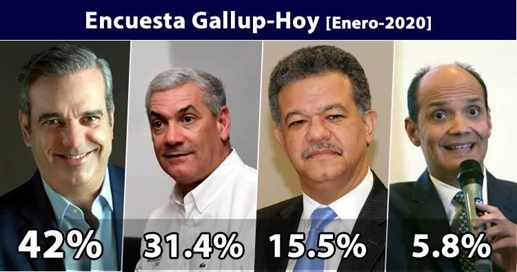 Resultados encuesta Gallup-Hoy Enero 2020