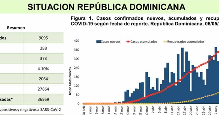 ¿Por qué República Dominicana no ha logrado masificar pruebas coronavirus?